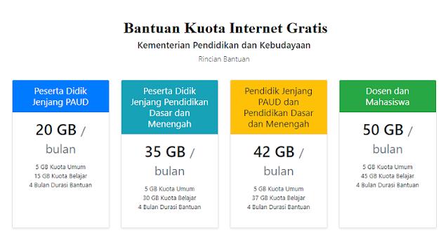 Bantuan Subsidi Kuota Internet Gratis Kemendikbud 2021