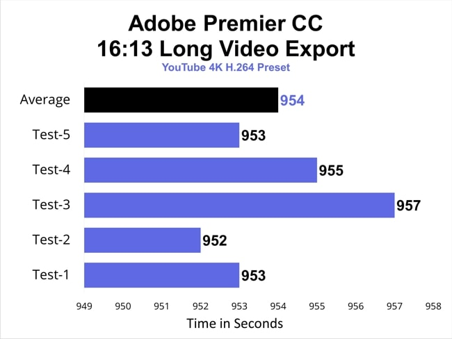 Adobe Premier CC video export time taken by G3 3500 laptop.