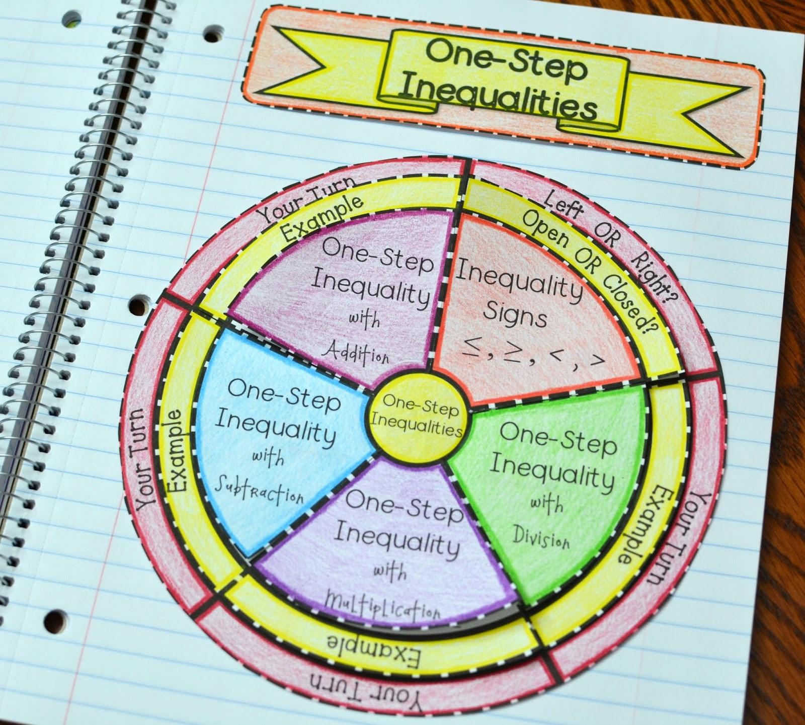 2 Step Graphing Inequalities Worksheet