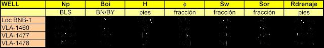 Tabla Localización BNB-1 a Enero 2008