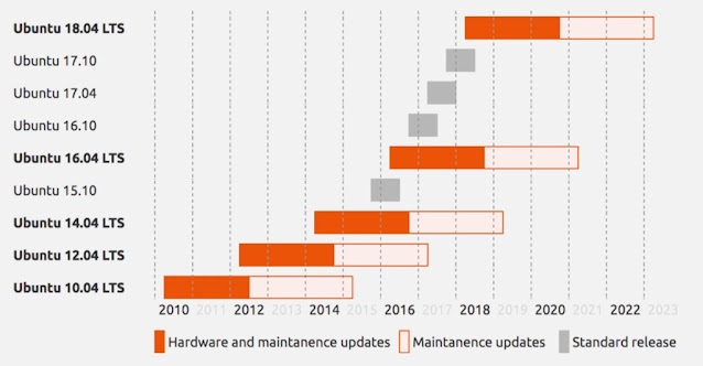 LTS Ubuntu Release