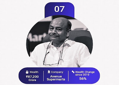 Radhakishan Damani (65), founder of Avenue Supermarket and head of DMart promoter, ranks 7th on the list. For the first time he has made it into the top 10 on the list.