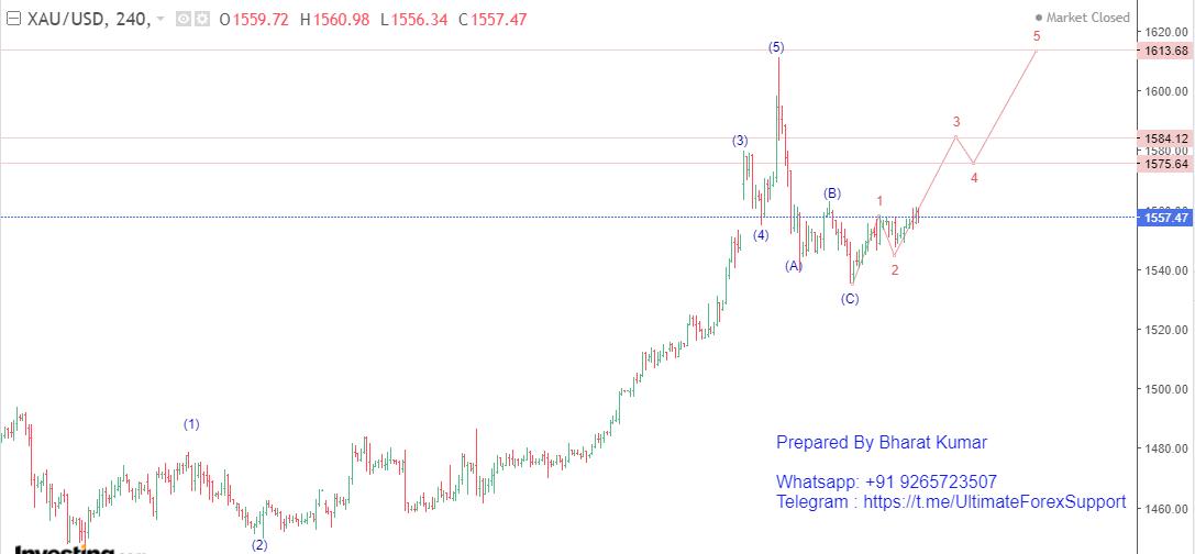 XAU/USD (Gold) Elliott Wave Analysis