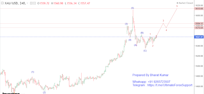 XAU/USD (Gold) Elliott Wave Analysis
