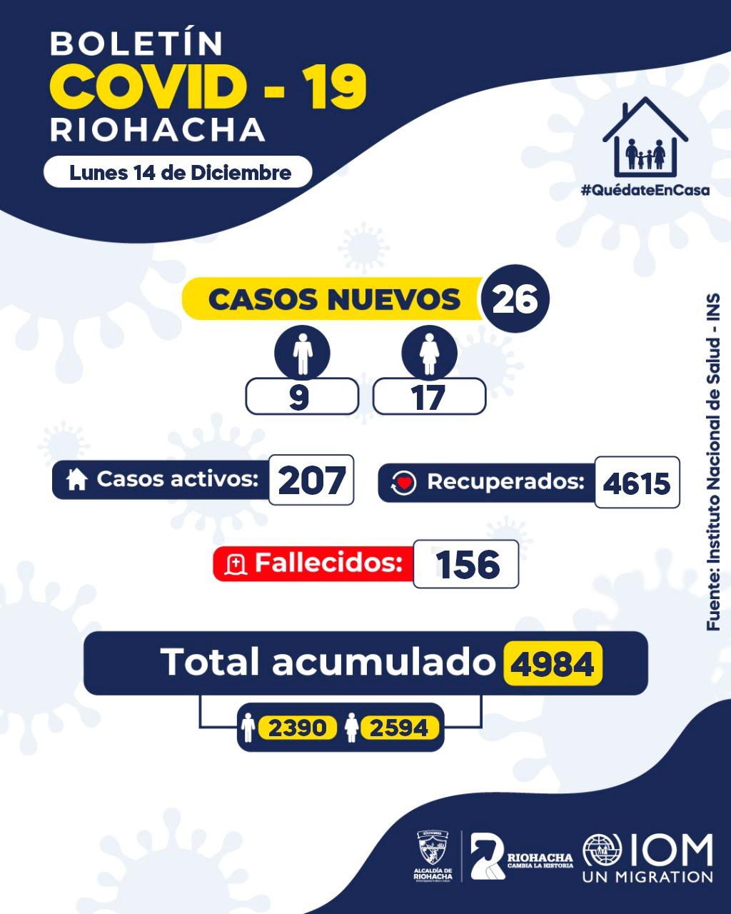 https://www.notasrosas.com/Covid-19 en Riohacha 14-12-2020