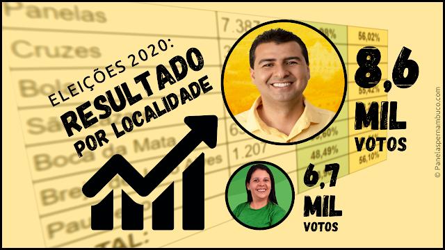 RESULTADO ELEIÇÕES 2020 EM PANELAS-PE, POR LOCALIDADE