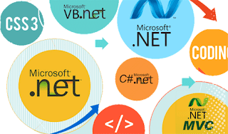 Don't Attend Interview Without Knowing Answers for This 10 .NET Interview Questions