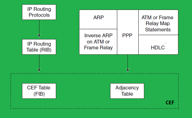 Process Switching Vs Fast Switching Vs CEF