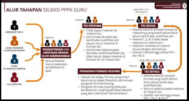 aur pendaftaran PPPK guru 2021