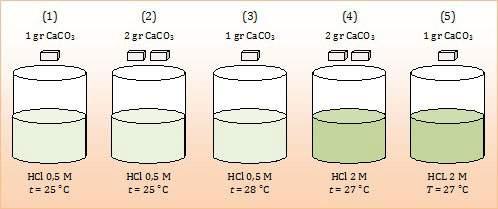 faktor yang memengaruhi laju reaksi , konsentrasi , suhu , luas permukaan