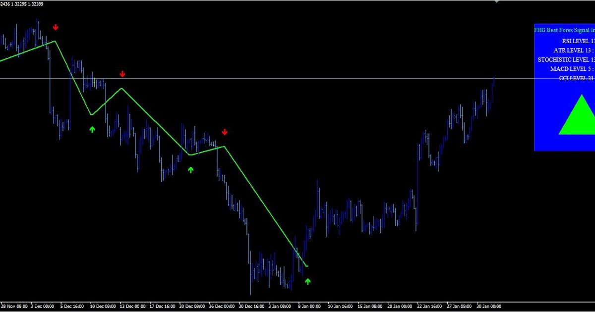 Best paid forex indicator 2020