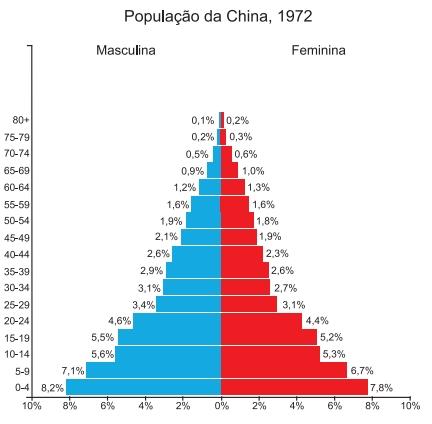 População da China, 1972