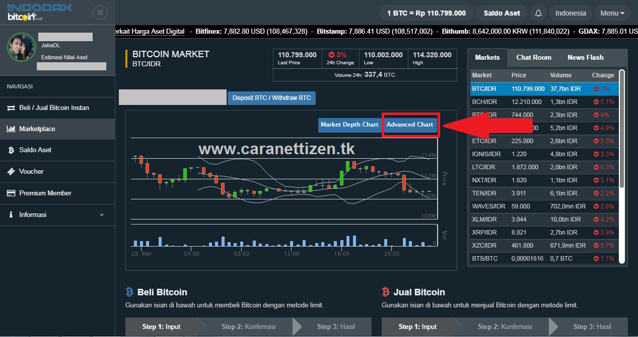 Apa itu margin trading di forex