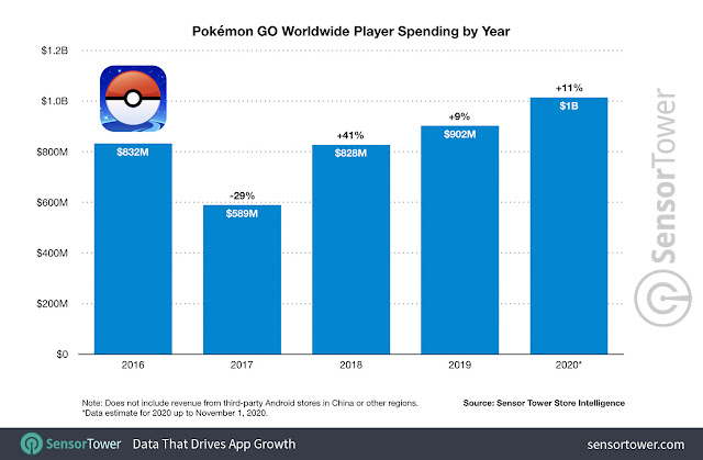 pokemon-go-worldwide-player-spending-by-year-2016-to-2020