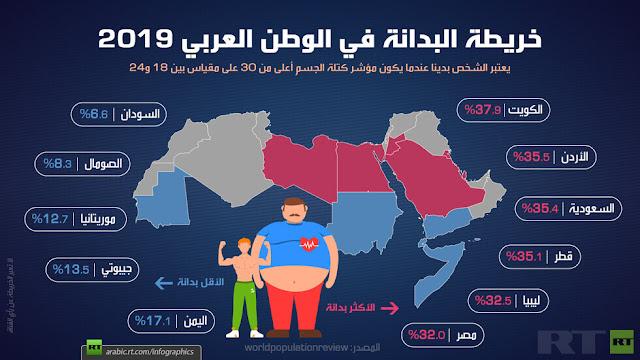 خريطة البدانة في الوطن العربي 2019