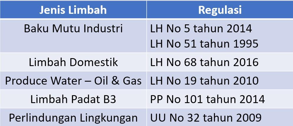 regulasi yang mengatur limbah di indonesia