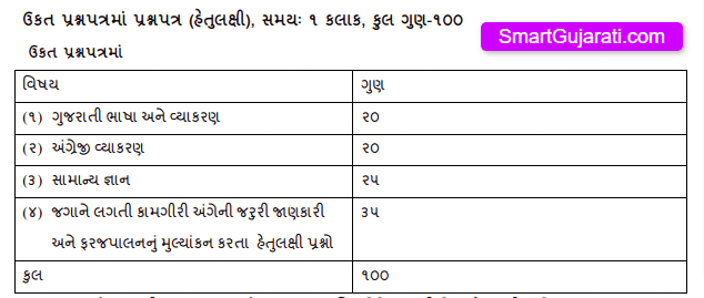 Extension Officer(Cooperation) Exam Syllabus and Paper Pattern Gujarat 2021