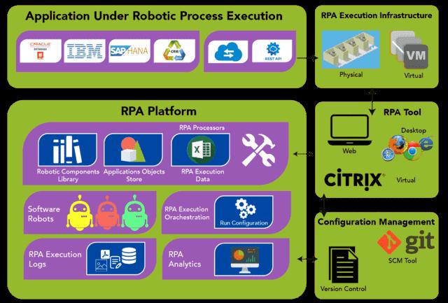 RPA Tutorial - RPA Architecture