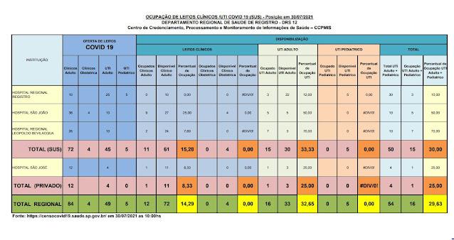 33,33% da taxa de ocupação dos leitos de UTI do SUS (30 vagas)  e 25%  particular (03 vagas) dos Hospitais do Vale do Ribeira (30/07)