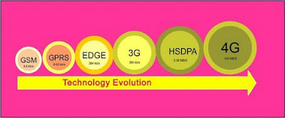 Langkah Merubah Jaringan Jaringan 2G (Edge) ke 3G/H+/HSDPA di Android