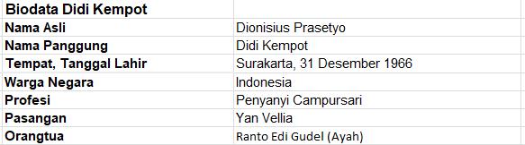 Profil dan Biodata Didi Kempot Lengkap
