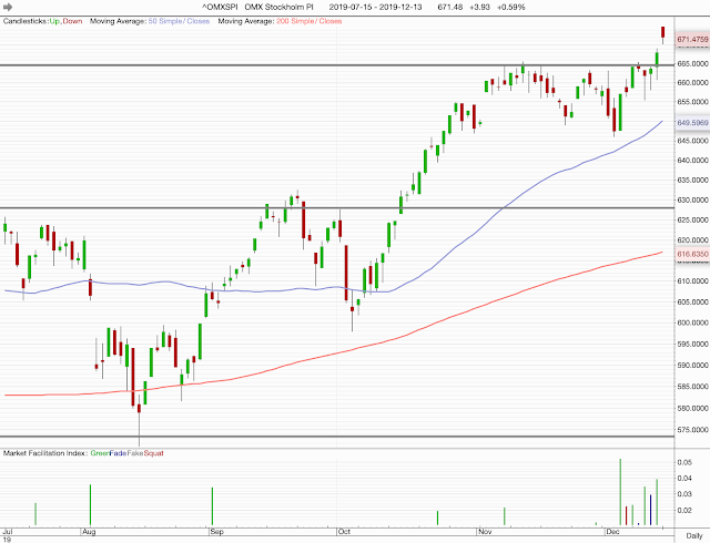 Nytt börsrekord på Stockholmsbörsen - OMXS30 kvar vid motståndet