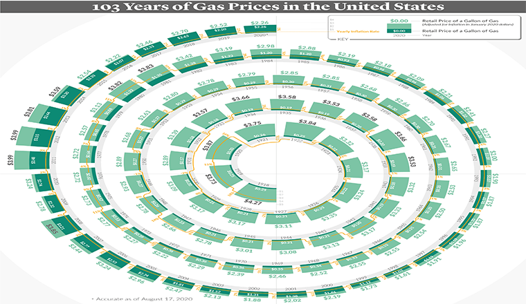 A 103-Year History of Gas Prices in the U.S. #infographic