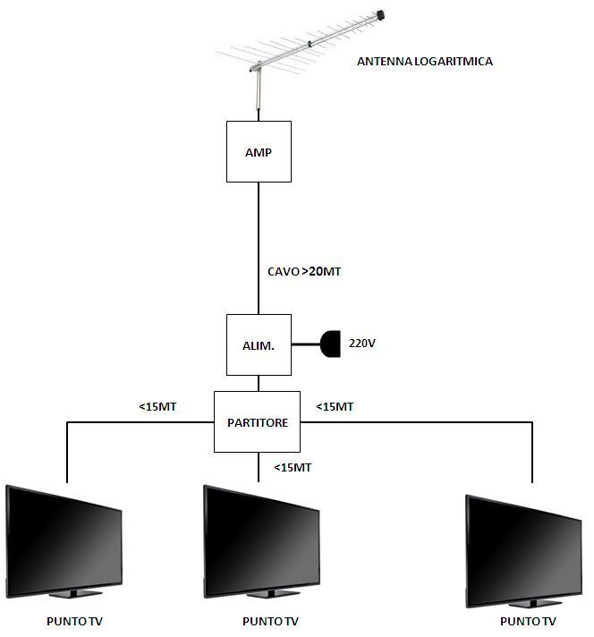 Schema Collegamento Amplificatore Antenna Tv : Elettroschemi di ullo luigi impianto tv e sat