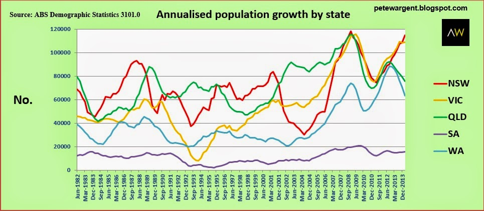 Annualised population growth
