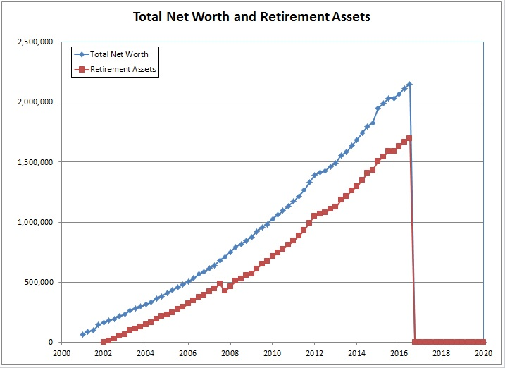 Spreadsheets and Financial Basics Net Worth Tracking Spreadsheet - example of net worth