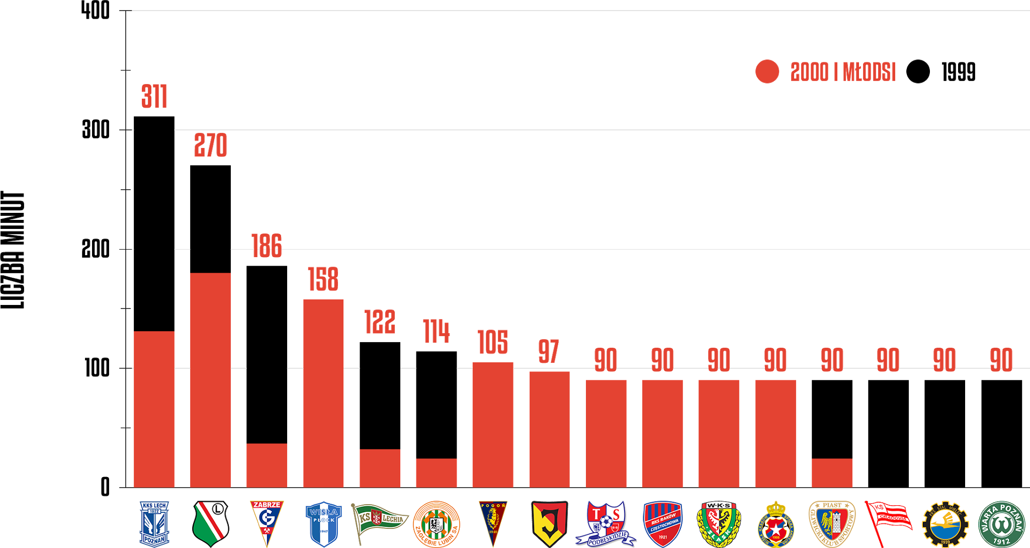 Klasyfikacja klubów pod względem rozegranego czasu przez młodzieżowców w1.kolejce PKO Ekstraklasy<br><br>Źródło: Opracowanie własne na podstawie ekstrastats.pl<br><br>graf. Bartosz Urban