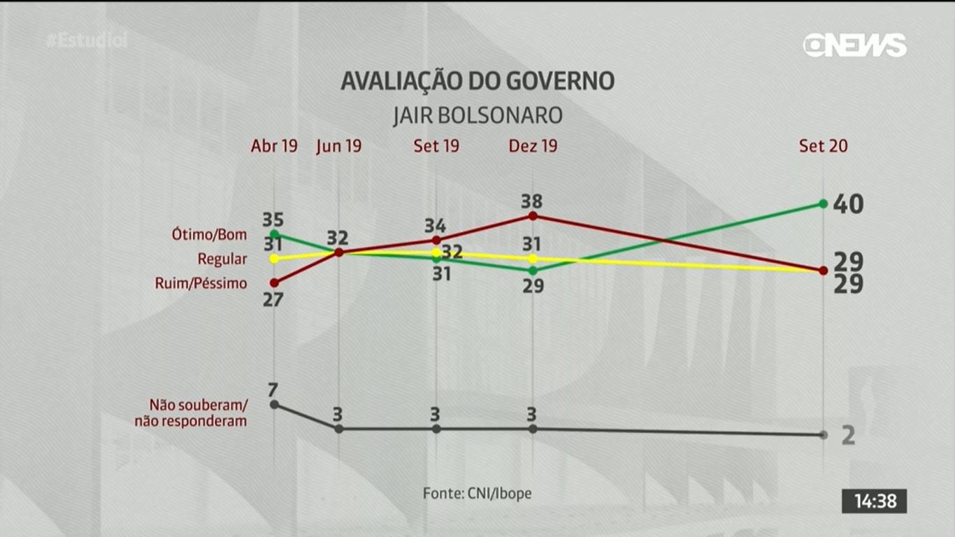 Aprobación Gobierno Jair Bolsonaro