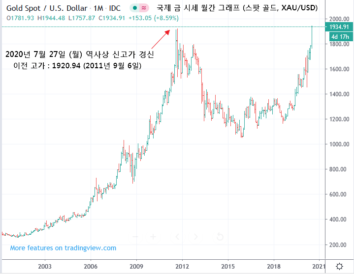 국제 금 시세 역사상 신고가 경신 : 1920.94달러 돌파, 새로운 단계 진입 - 시장통료