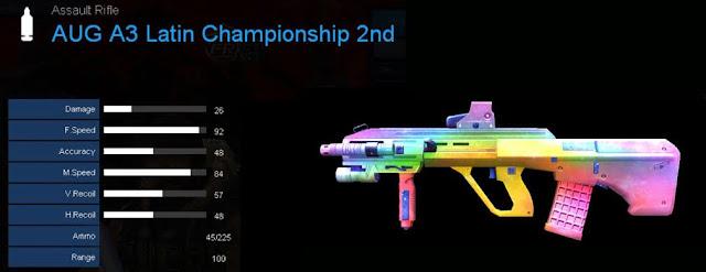 Detail Statistik AUG A3 Latin Championship 2nd