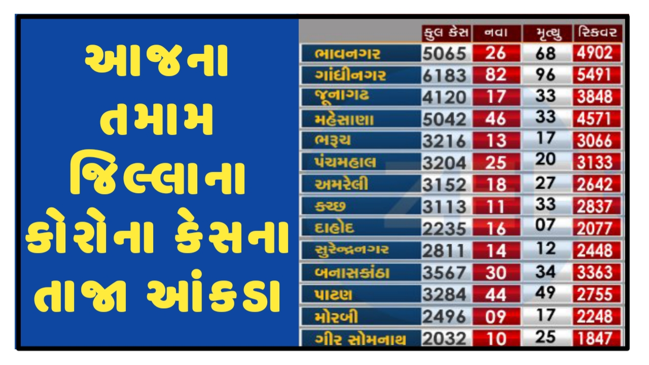 Gujarat Corona Cases Today [23/11/2020] District Wise Official Updates