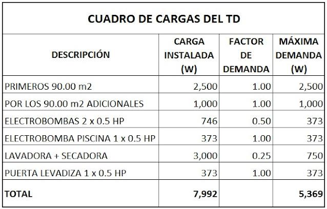 Casas de Playa, cálculo de la demanda eléctrica