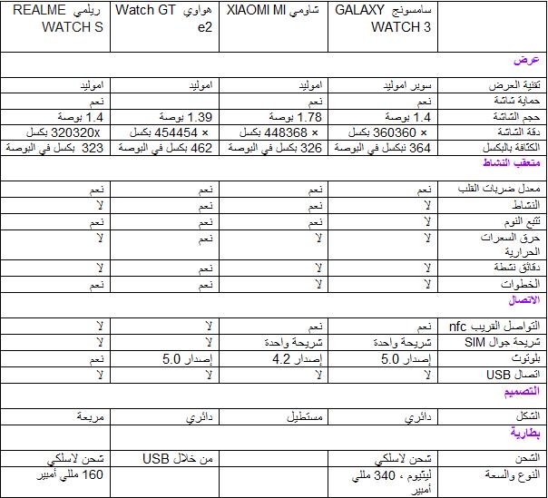 مقارنة بين ساعة سامسونج GALAXY WATCH 3 و ساعة شاومي XIAOMI MI وساعة هواوي Watch GT 2e وساعة ريلمي REALME WATCH S