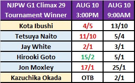 G1 Climax 29 Betting - Outright Winner Odds