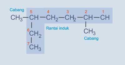 Pembahasan Soal SBMPTN Kimia Hidrokarbon