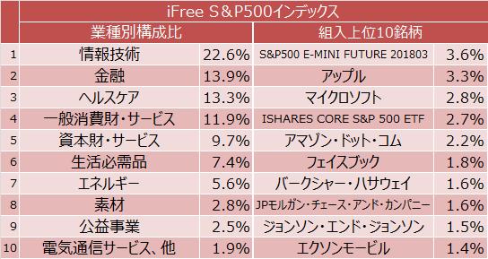 iFree S&P500インデックス業種別構成比と組入上位10銘柄