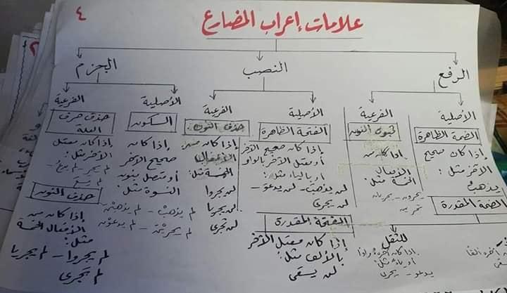 المعرب والمبني من الأفعال للصف الثاني الإعدادي ترم أول أ/ نعمة يوسف 4