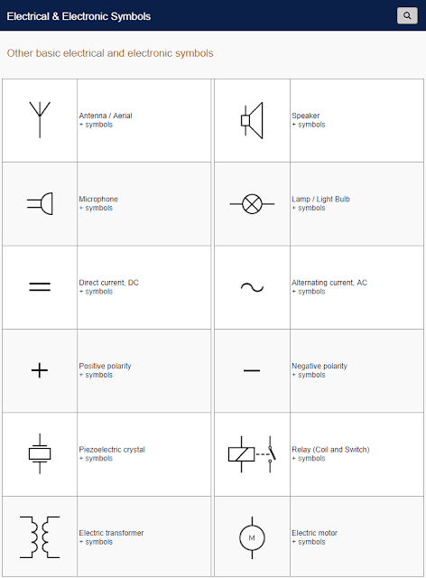 Other basic electrical and electronic symbols
