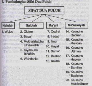 Sifeut 20 bahasa aceh