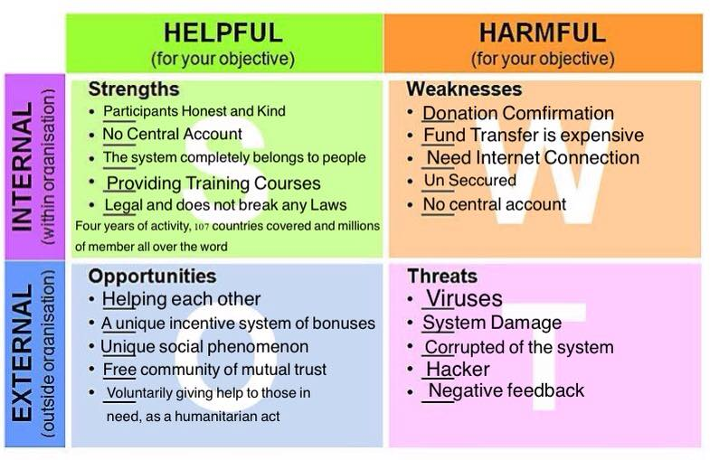 what is a swot analysis example - Ozilalmanoof