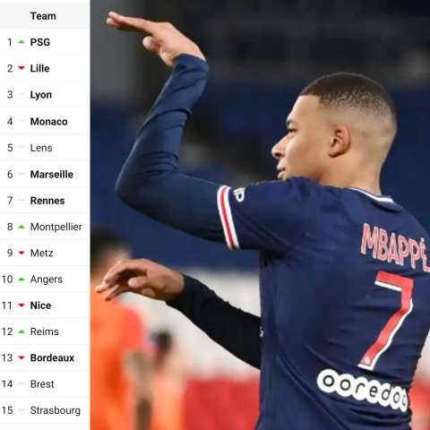 Kylian Mbappe become the youngest player ever to score 100 goals in the Ligue 1
