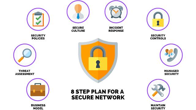 كيفية تطوير وتنفيذ خطة أمان الشبكات