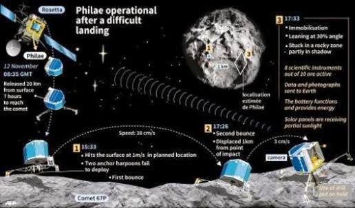 The graph shows the rough landing Philae on the comet 67P