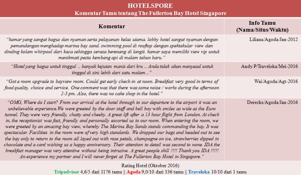 Ini adalah testimoni atau komentar para tamu yang pernah menginap di The Fullerton Bay Hotel Singapore.