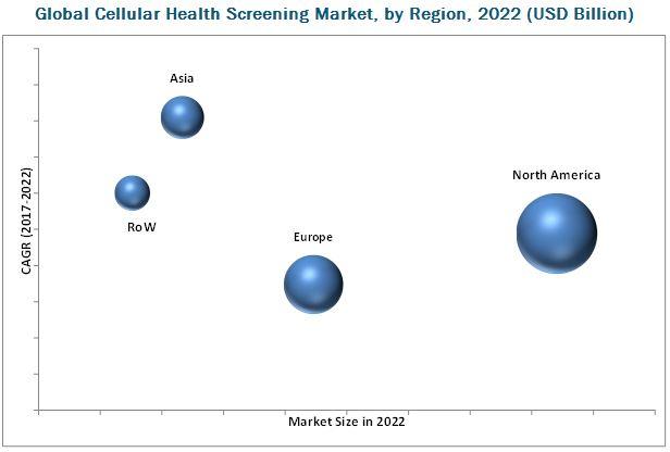 Cellular Health Testing Market