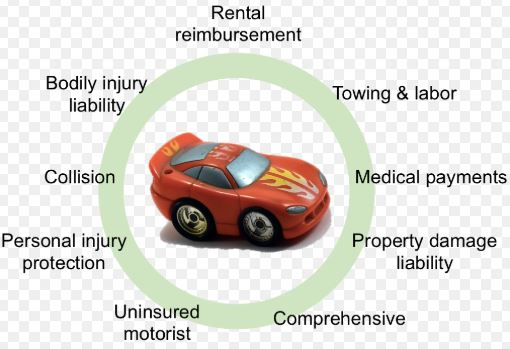 Types Of Car Insurance Coverage >> Types Of Auto Insurance Coverage Comp Insurance Now